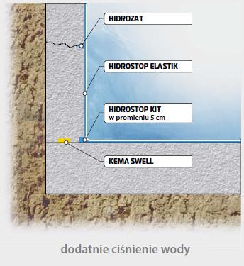 Poznań hydroizolacja sklep z chemią budowlaną online